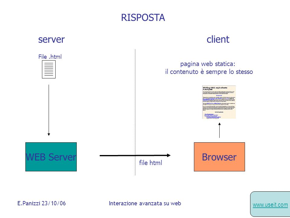 RISPOSTA WEB Server Browser server client pagina web statica:
