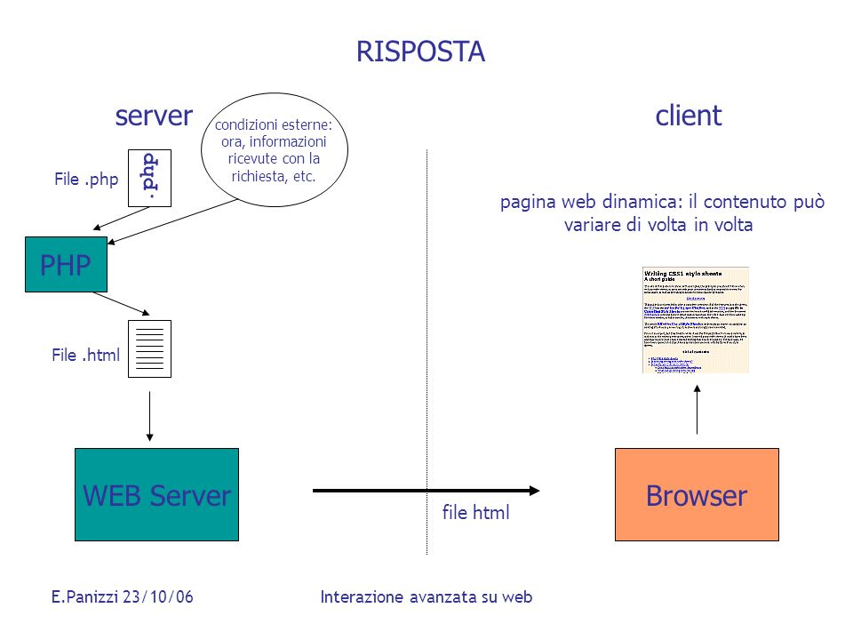 RISPOSTA server client PHP WEB Server Browser .php