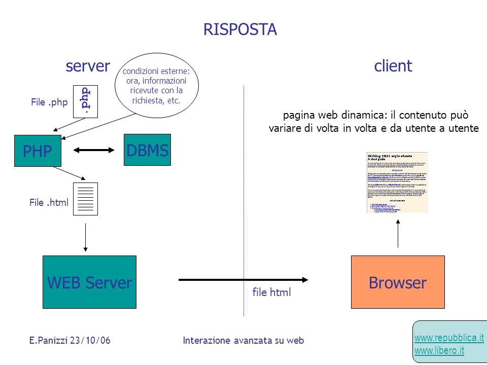 RISPOSTA server client PHP DBMS WEB Server Browser .php