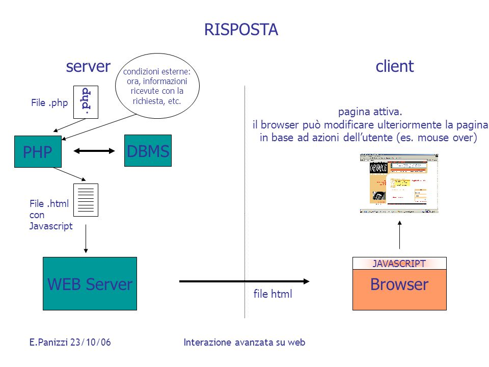RISPOSTA server client PHP DBMS WEB Server Browser .php pagina attiva.