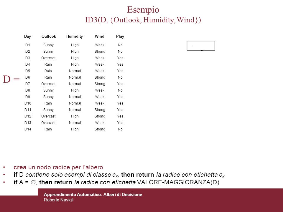 Esempio ID3(D, {Outlook, Humidity, Wind})