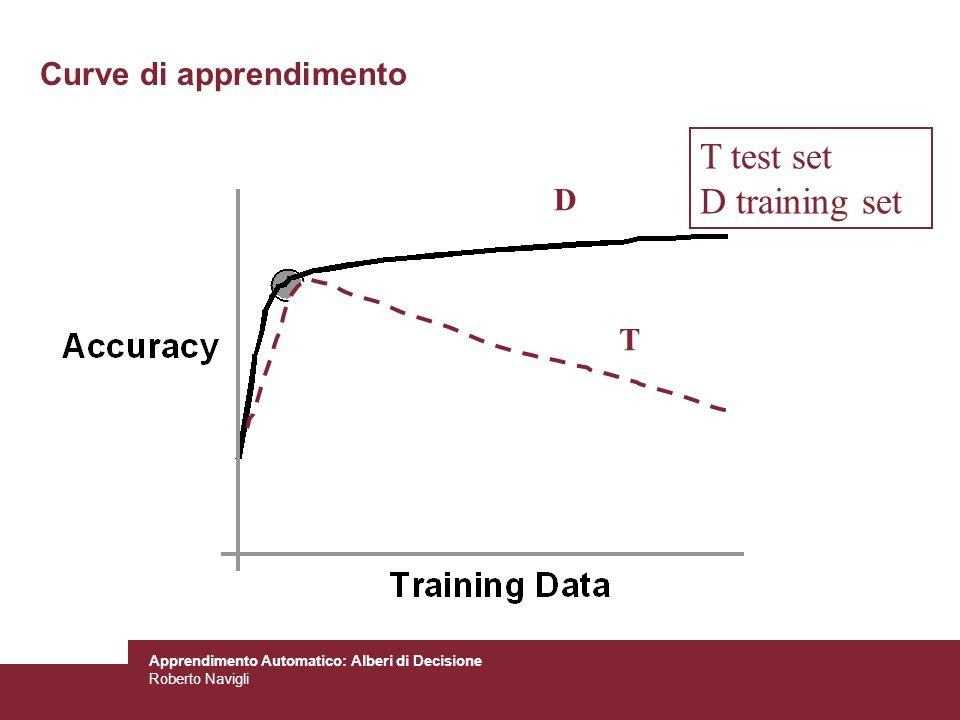 Curve di apprendimento