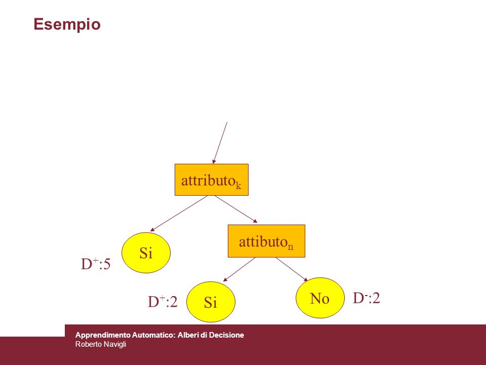 Esempio attibuton Si No D+:5 D+:2 D-:2 attributok