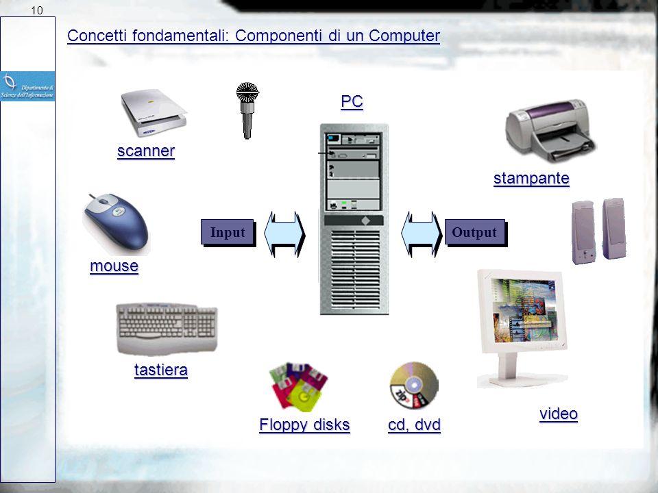 Concetti fondamentali: Componenti di un Computer
