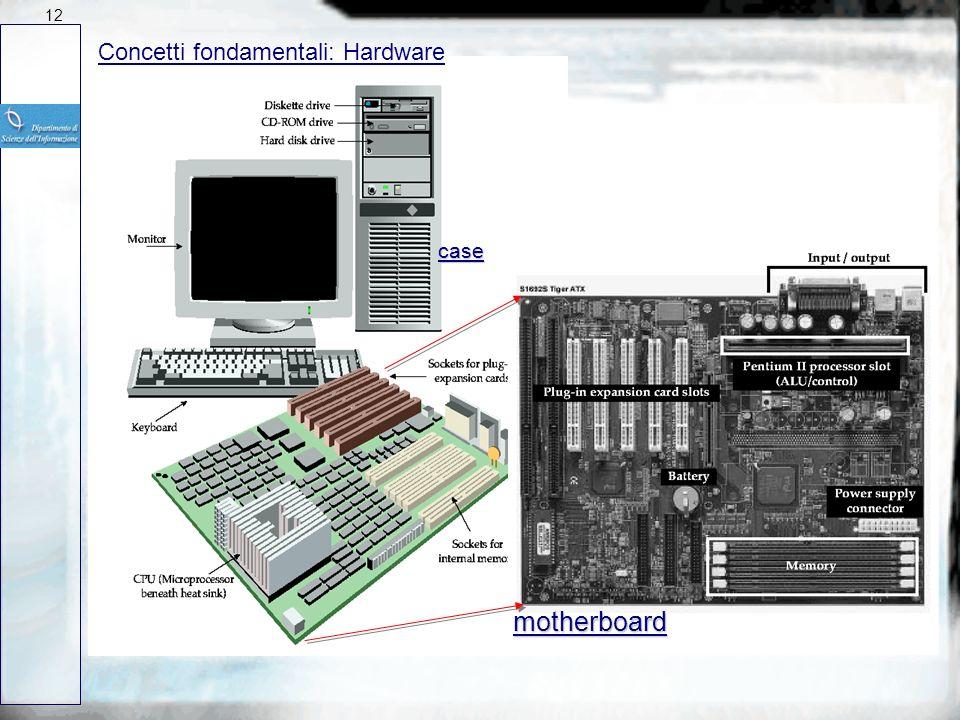 12 Concetti fondamentali: Hardware case motherboard