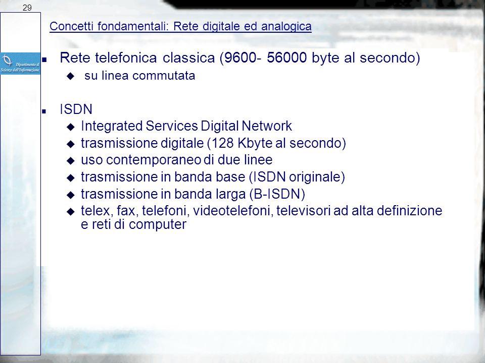 Rete telefonica classica (9600- 56000 byte al secondo)