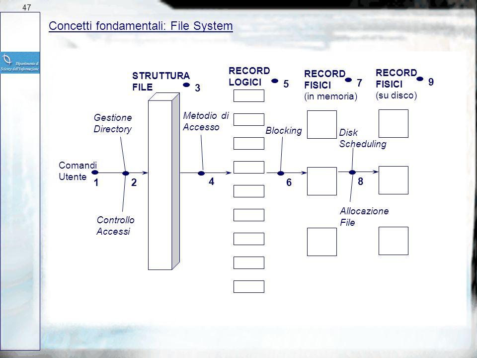 Concetti fondamentali: File System