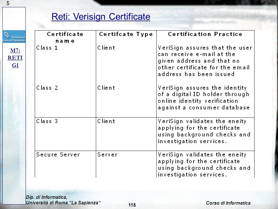 Reti: Verisign Certificate