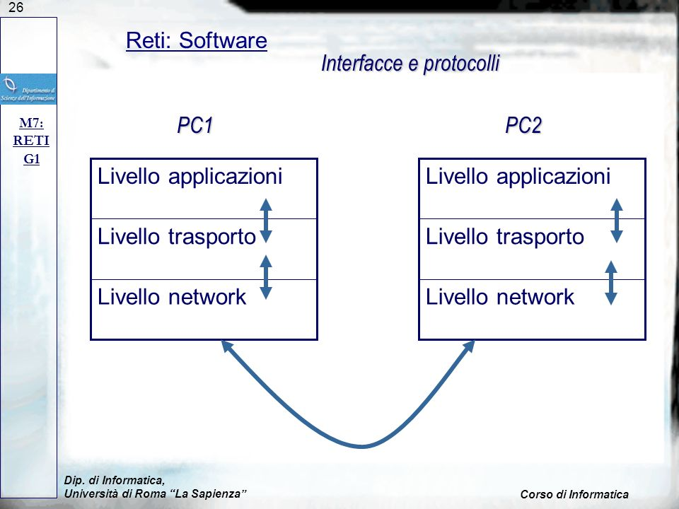 Interfacce e protocolli