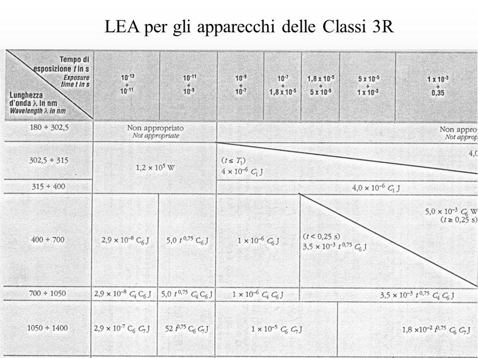 LEA per gli apparecchi delle Classi 3R