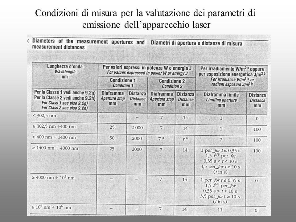 Condizioni di misura per la valutazione dei parametri di