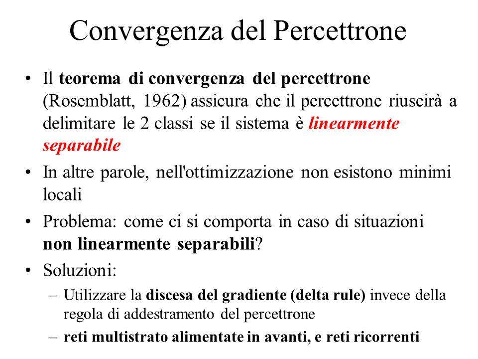 Convergenza del Percettrone