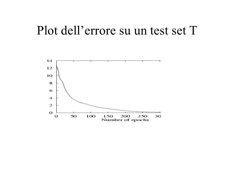 Plot dell'errore su un test set T