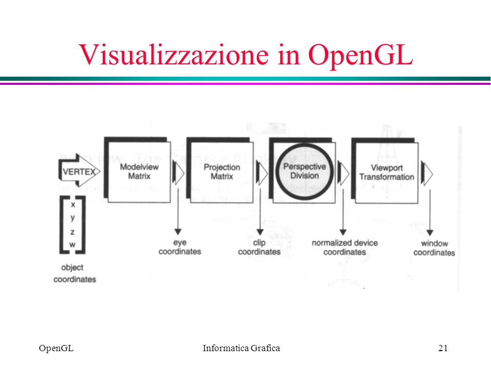 Visualizzazione in OpenGL