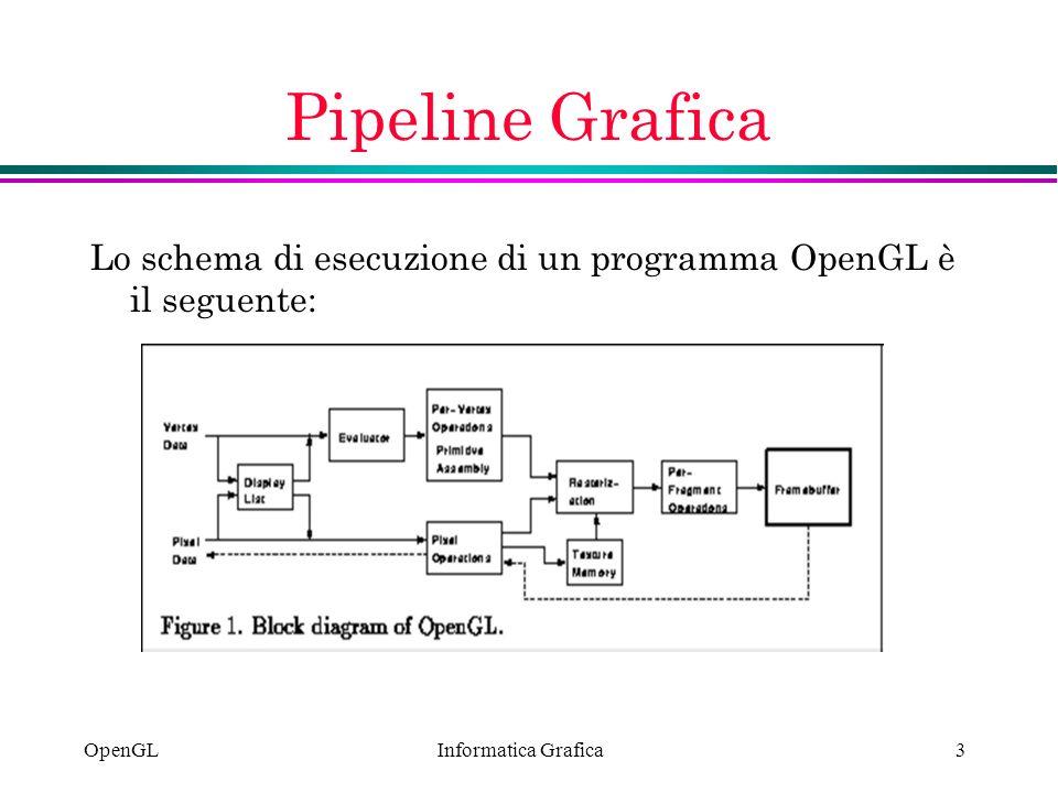 Pipeline Grafica Lo schema di esecuzione di un programma OpenGL è il seguente: OpenGL