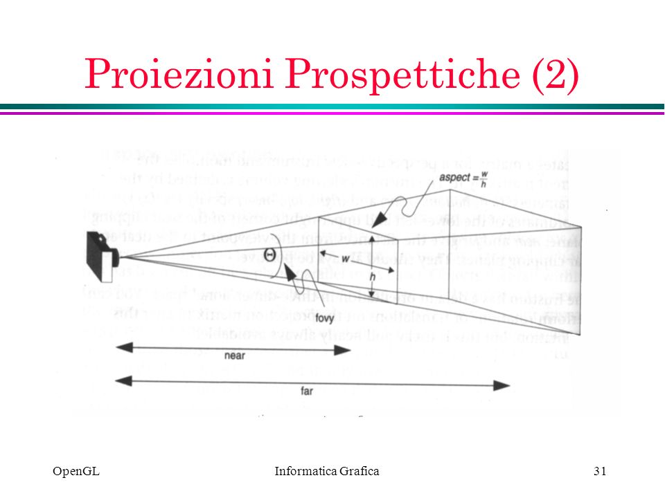 Proiezioni Prospettiche (2)