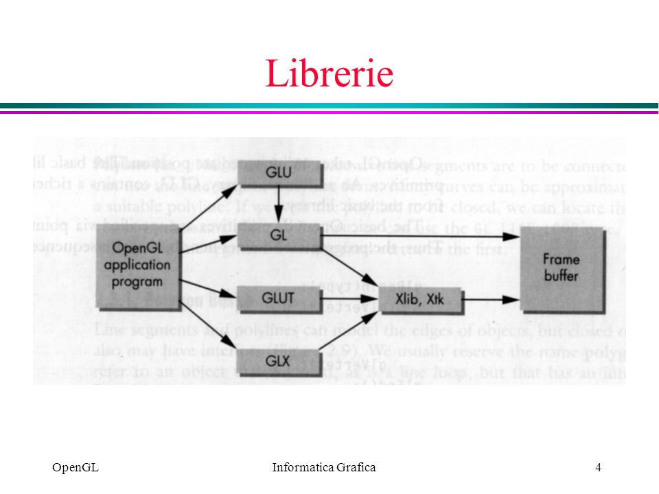 Librerie OpenGL