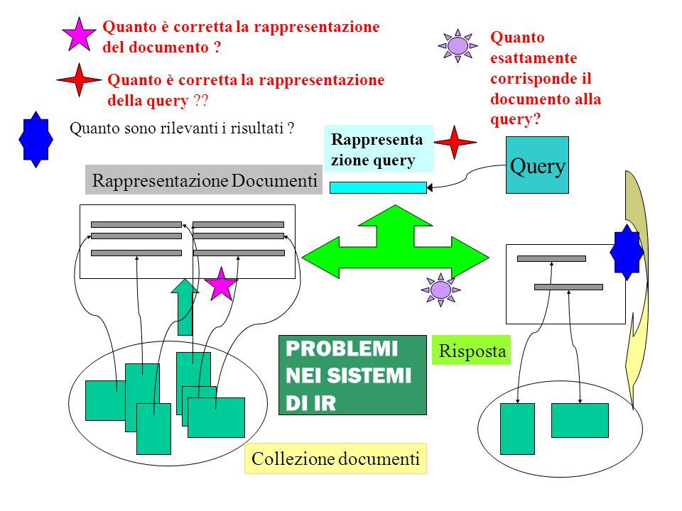 Query PROBLEMI NEI SISTEMI DI IR Rappresentazione Documenti Risposta