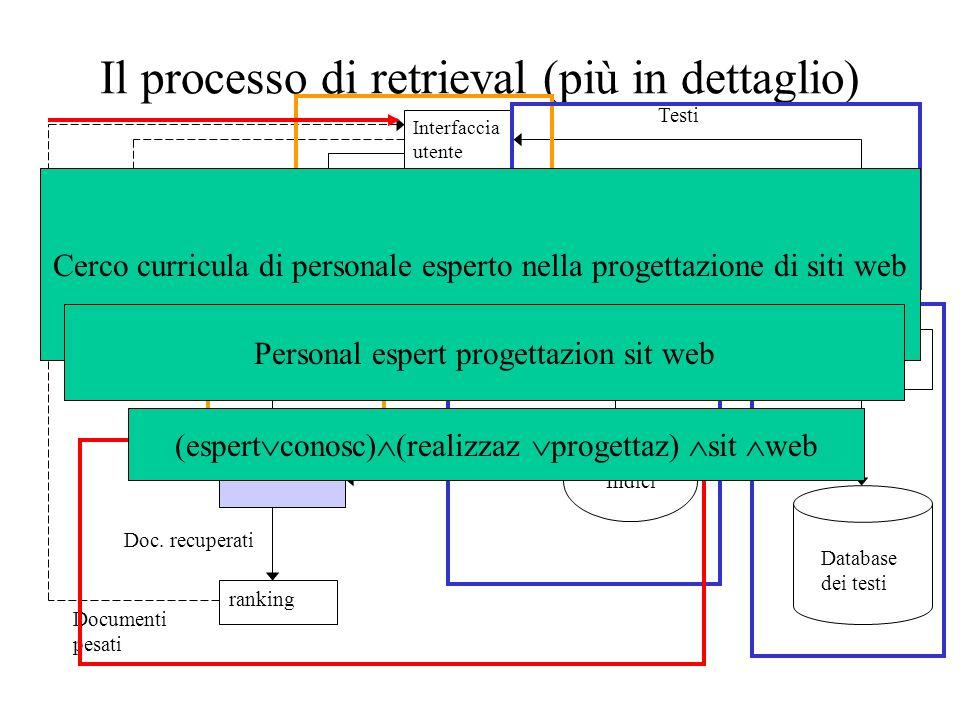 Il processo di retrieval (più in dettaglio)