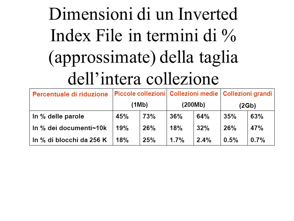 Dimensioni di un Inverted Index File in termini di % (approssimate) della taglia dell'intera collezione