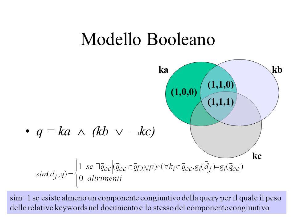 Modello Booleano q = ka  (kb  kc) ka kb (1,1,0) (1,0,0) (1,1,1) kc