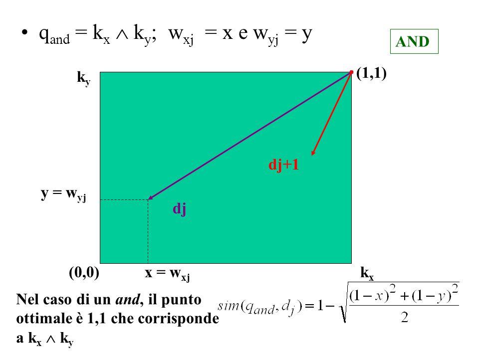 qand = kx  ky; wxj = x e wyj = y