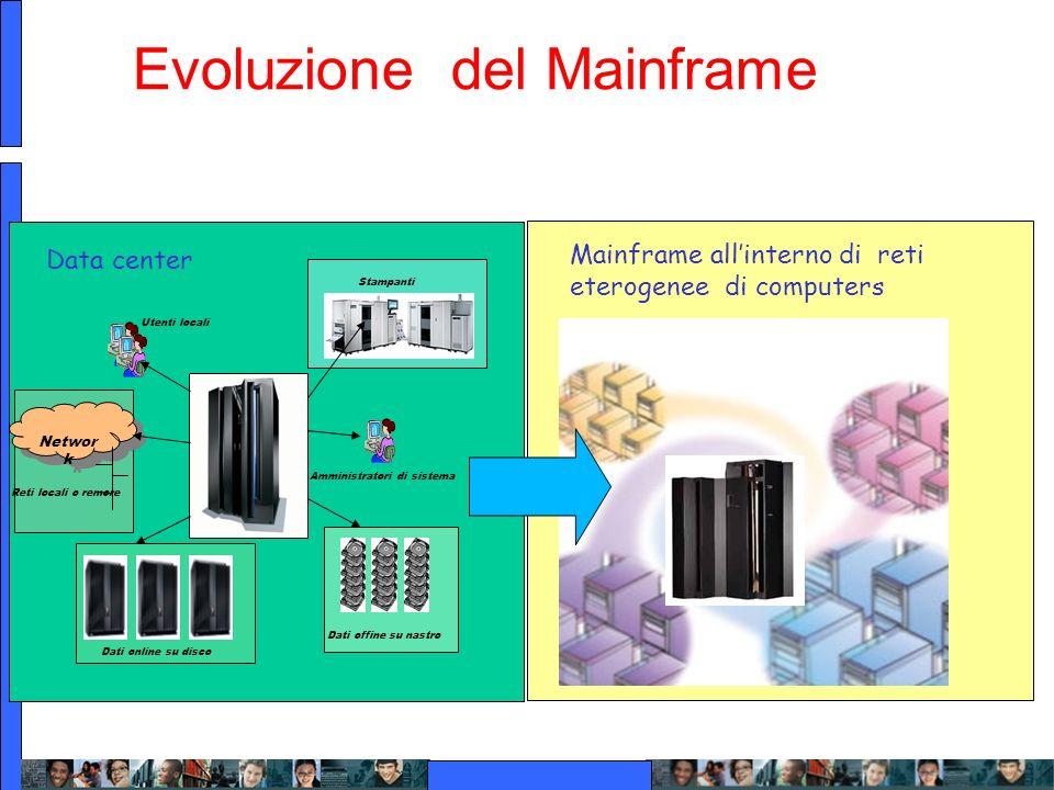 Evoluzione del Mainframe
