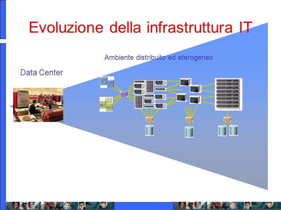Evoluzione della infrastruttura IT