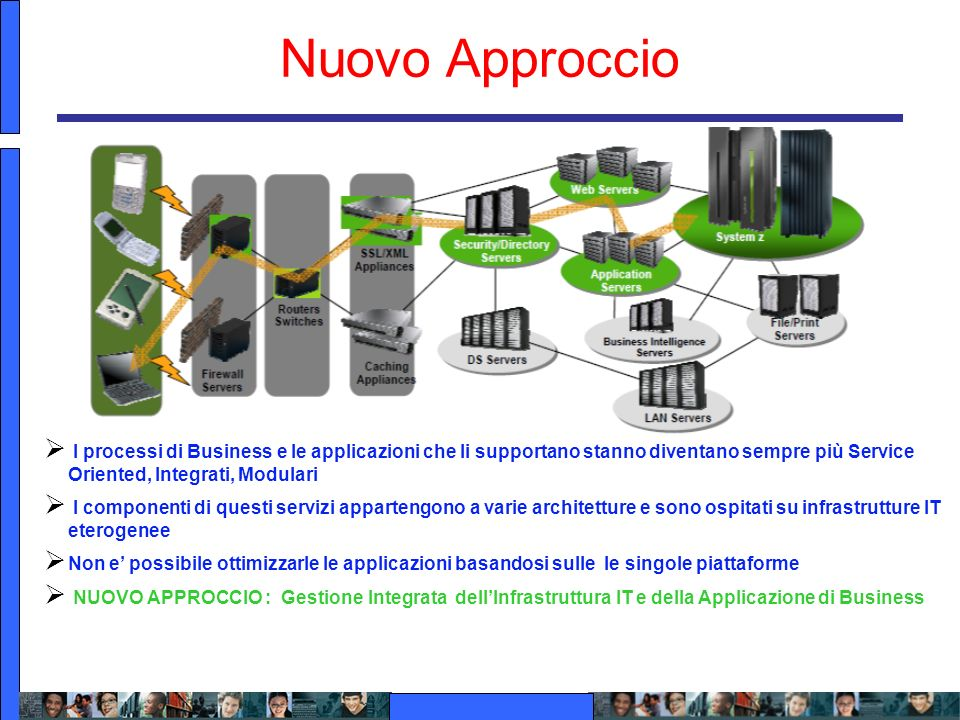 Nuovo Approccio I processi di Business e le applicazioni che li supportano stanno diventano sempre più Service Oriented, Integrati, Modulari.