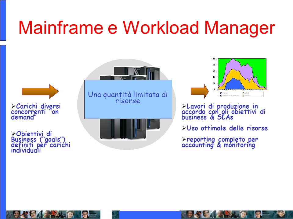 Mainframe e Workload Manager