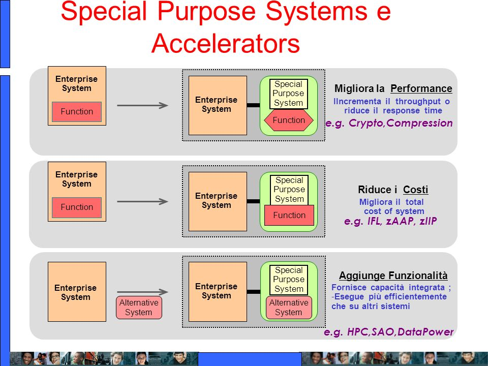 Special Purpose Systems e Accelerators