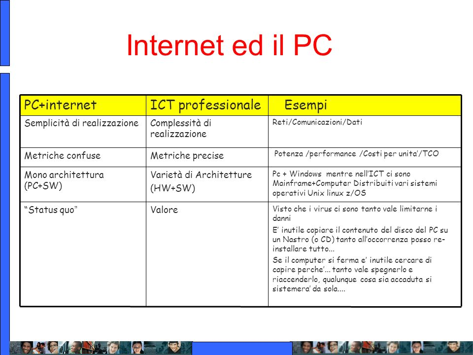 Internet ed il PC Esempi ICT professionale PC+internet Valore