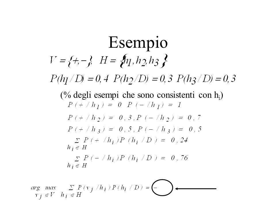 Esempio (% degli esempi che sono consistenti con hi)