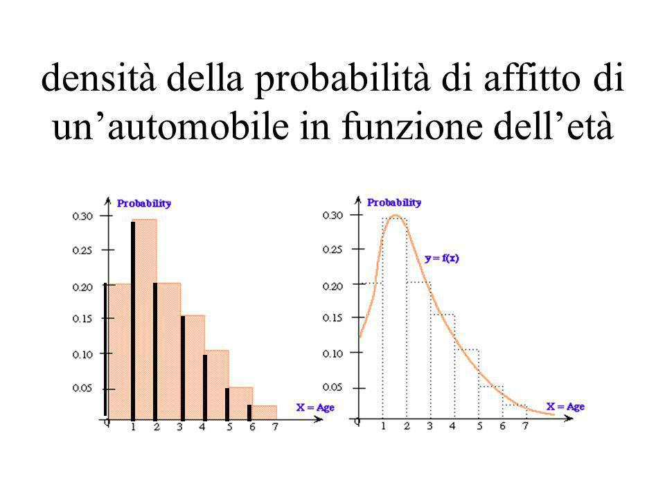 densità della probabilità di affitto di un'automobile in funzione dell'età