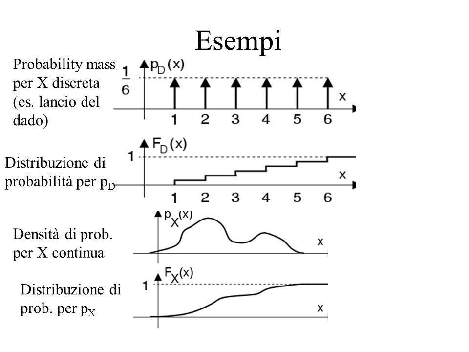 Esempi Probability mass per X discreta (es. lancio del dado)