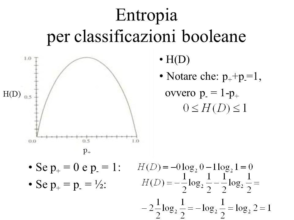 Entropia per classificazioni booleane
