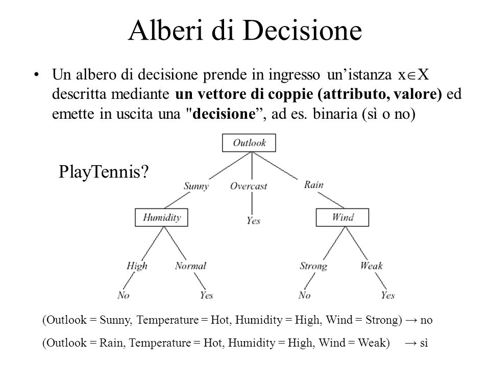 Alberi di Decisione PlayTennis