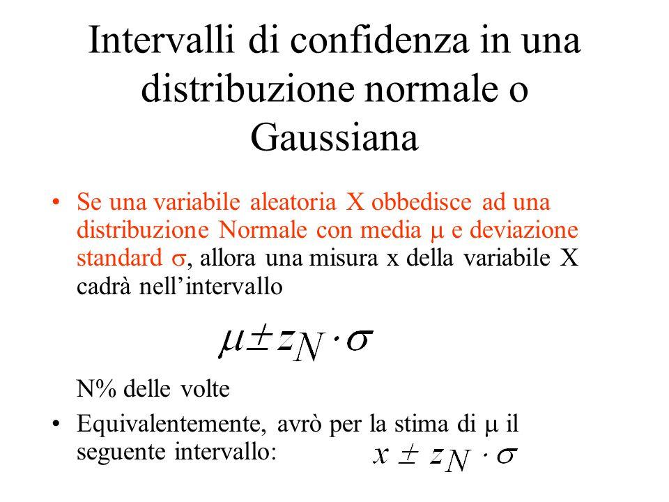 Intervalli di confidenza in una distribuzione normale o Gaussiana