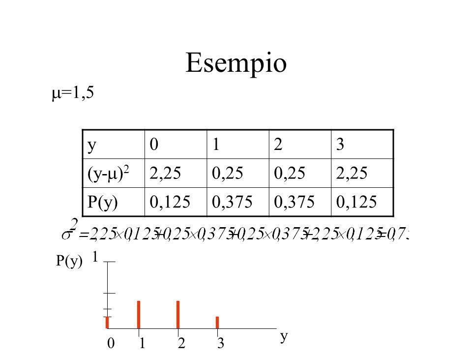 Esempio =1,5 y 1 2 3 (y-)2 2,25 0,25 P(y) 0,125 0,375 1 P(y) y