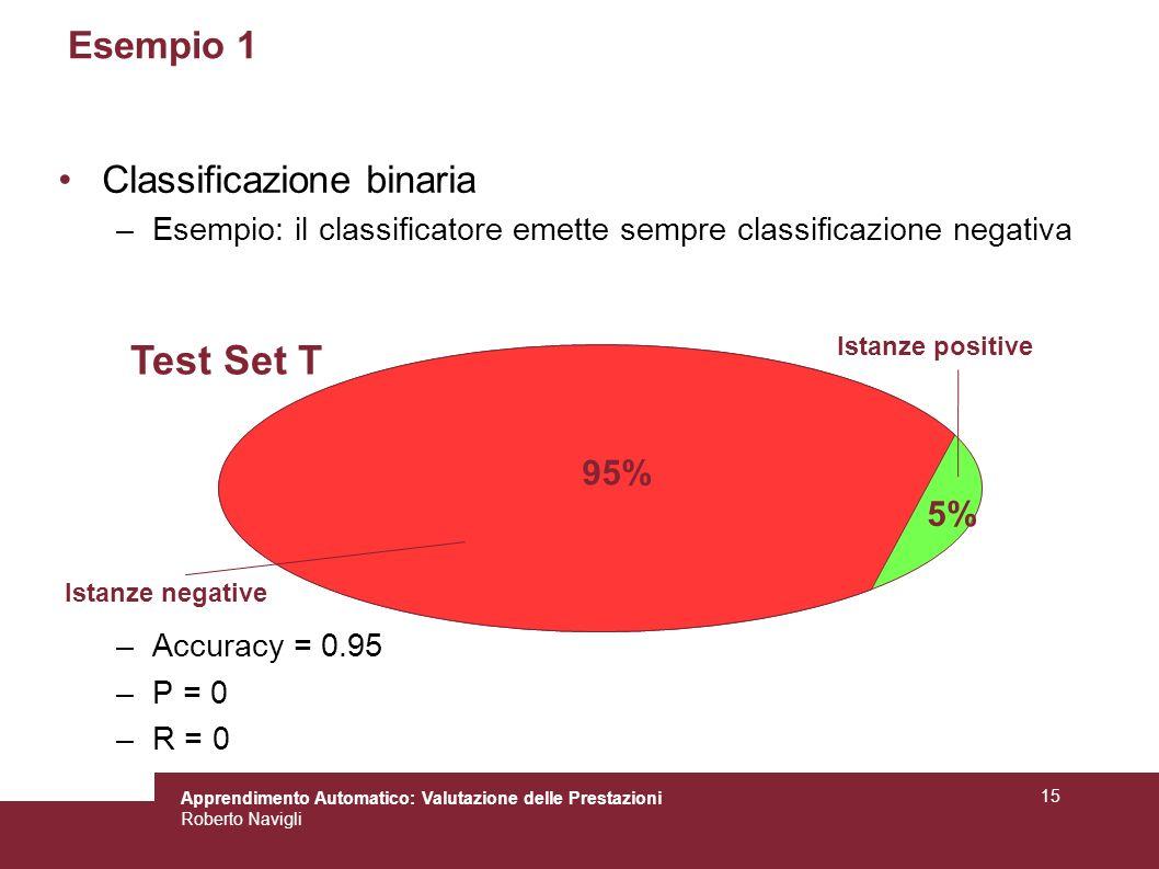 Test Set T Esempio 1 Classificazione binaria 95% 5%