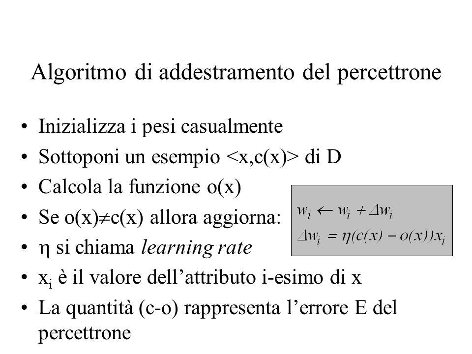 Algoritmo di addestramento del percettrone