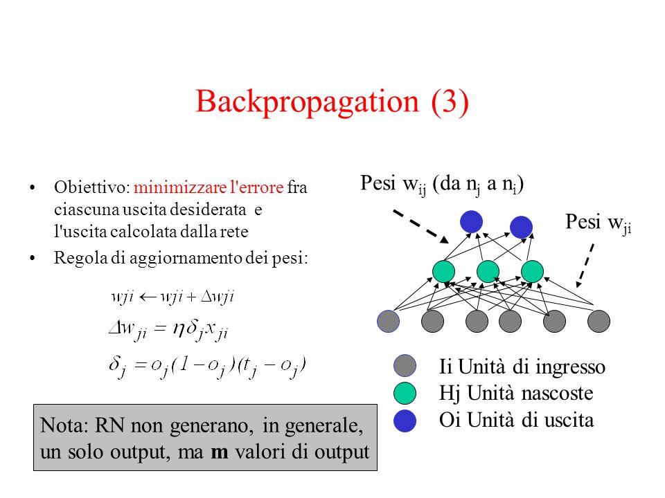 Backpropagation (3) Pesi wij (da nj a ni) Pesi wji