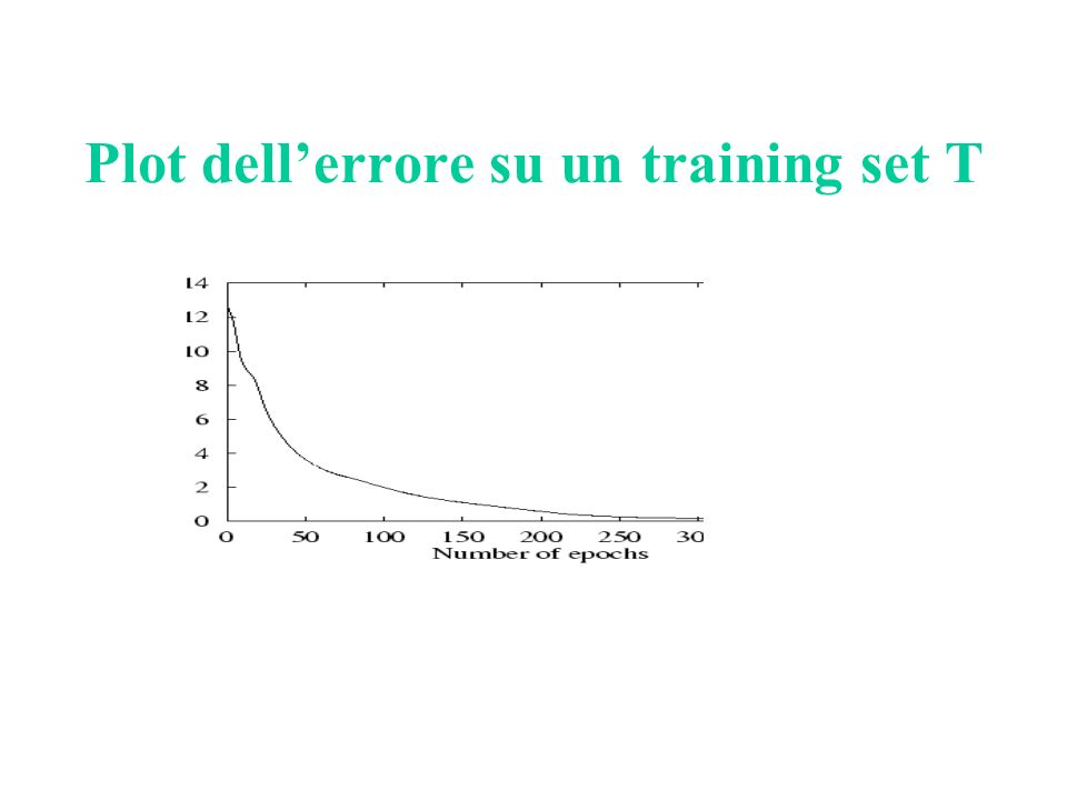 Plot dell'errore su un training set T