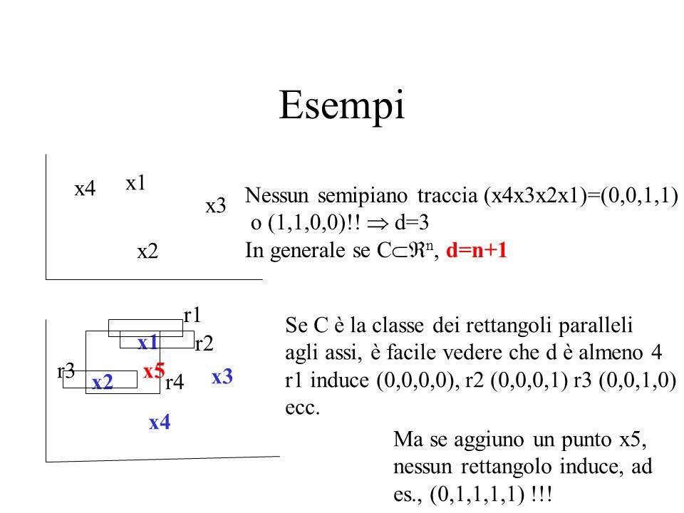 Esempi x1 x2 x3 x4 Nessun semipiano traccia (x4x3x2x1)=(0,0,1,1)