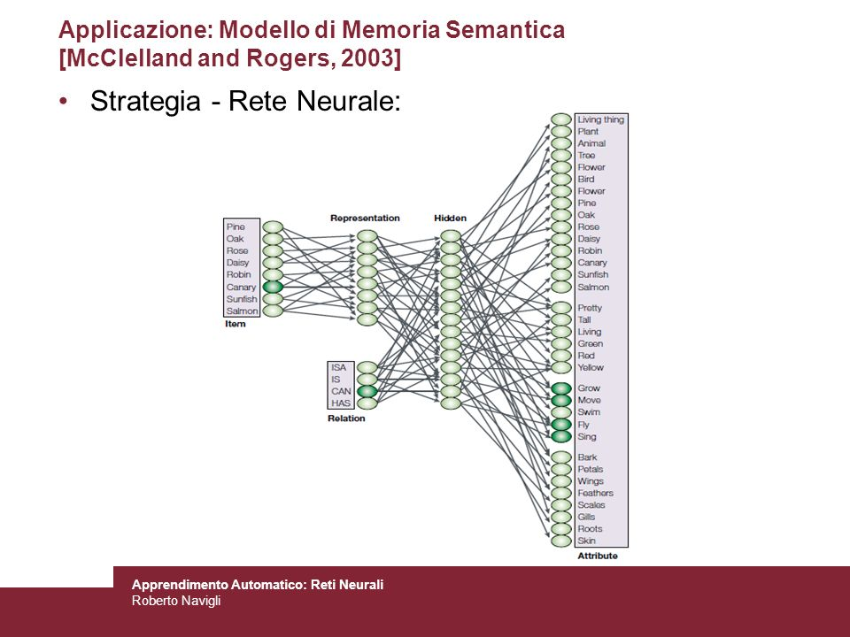 Strategia - Rete Neurale: