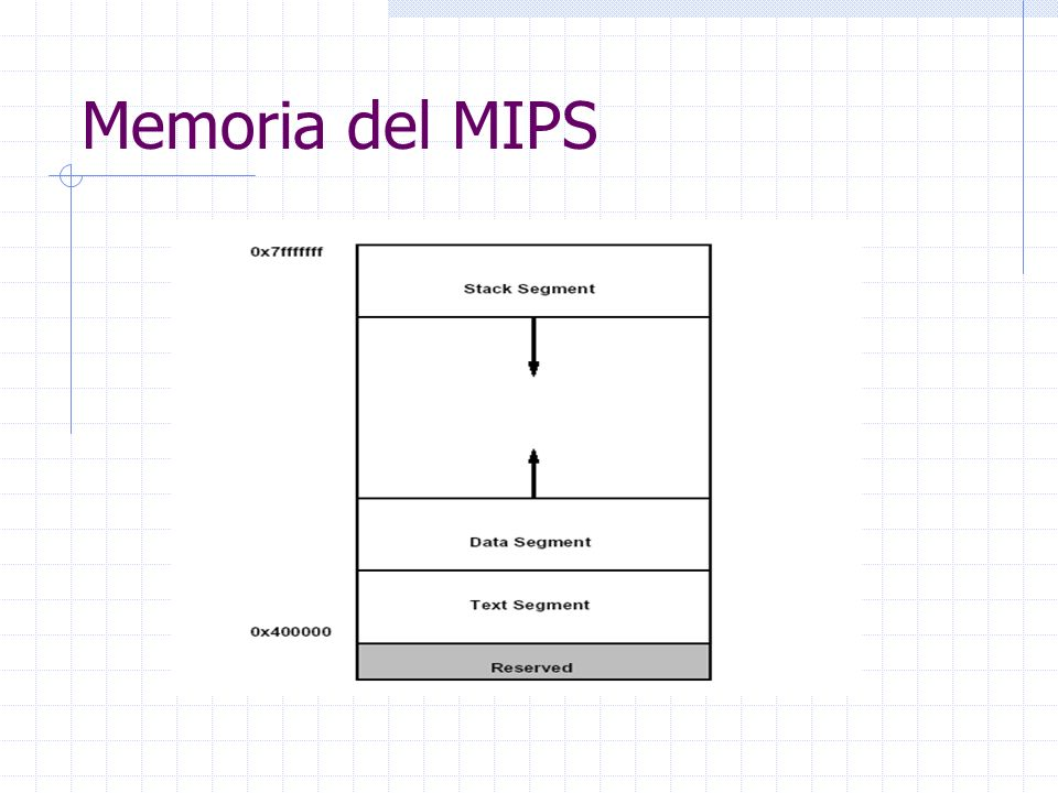 Memoria del MIPS