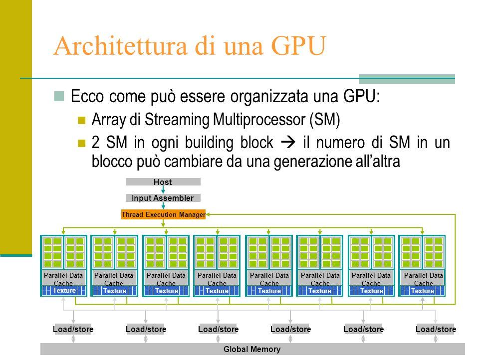 Architettura di una GPU