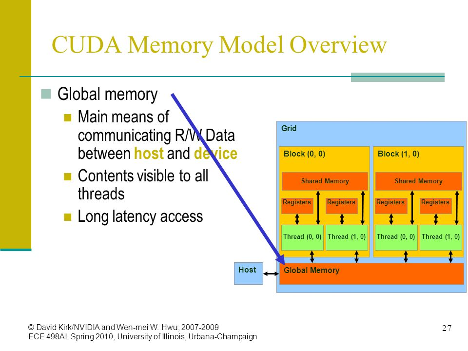 CUDA Memory Model Overview