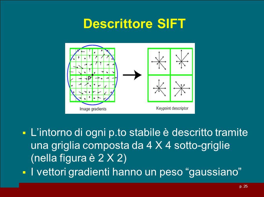 Descrittore SIFT L'intorno di ogni p.to stabile è descritto tramite una griglia composta da 4 X 4 sotto-griglie (nella figura è 2 X 2)