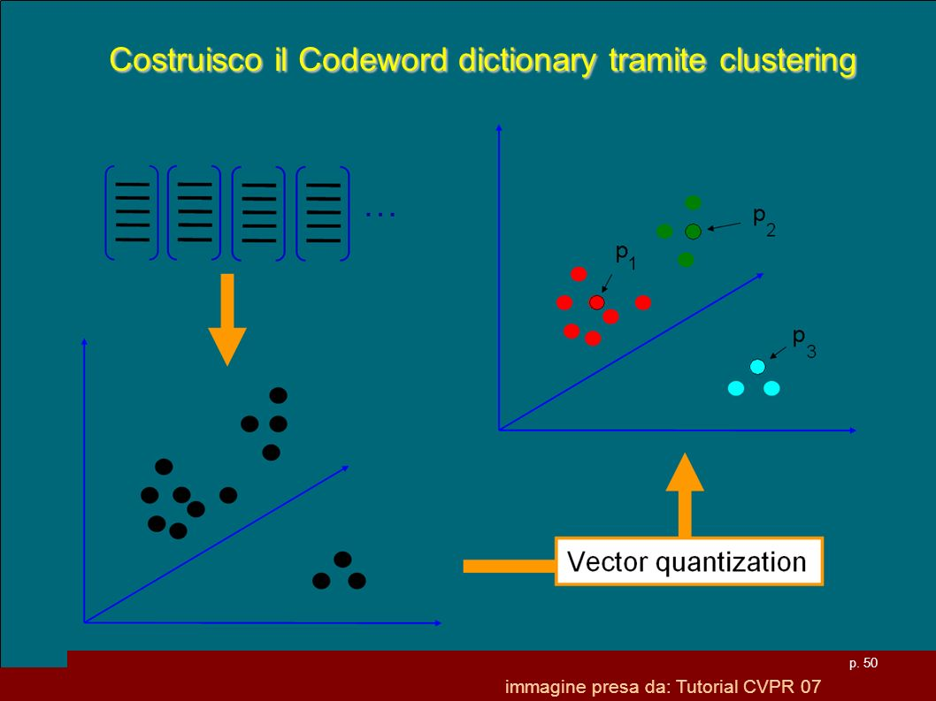 Costruisco il Codeword dictionary tramite clustering